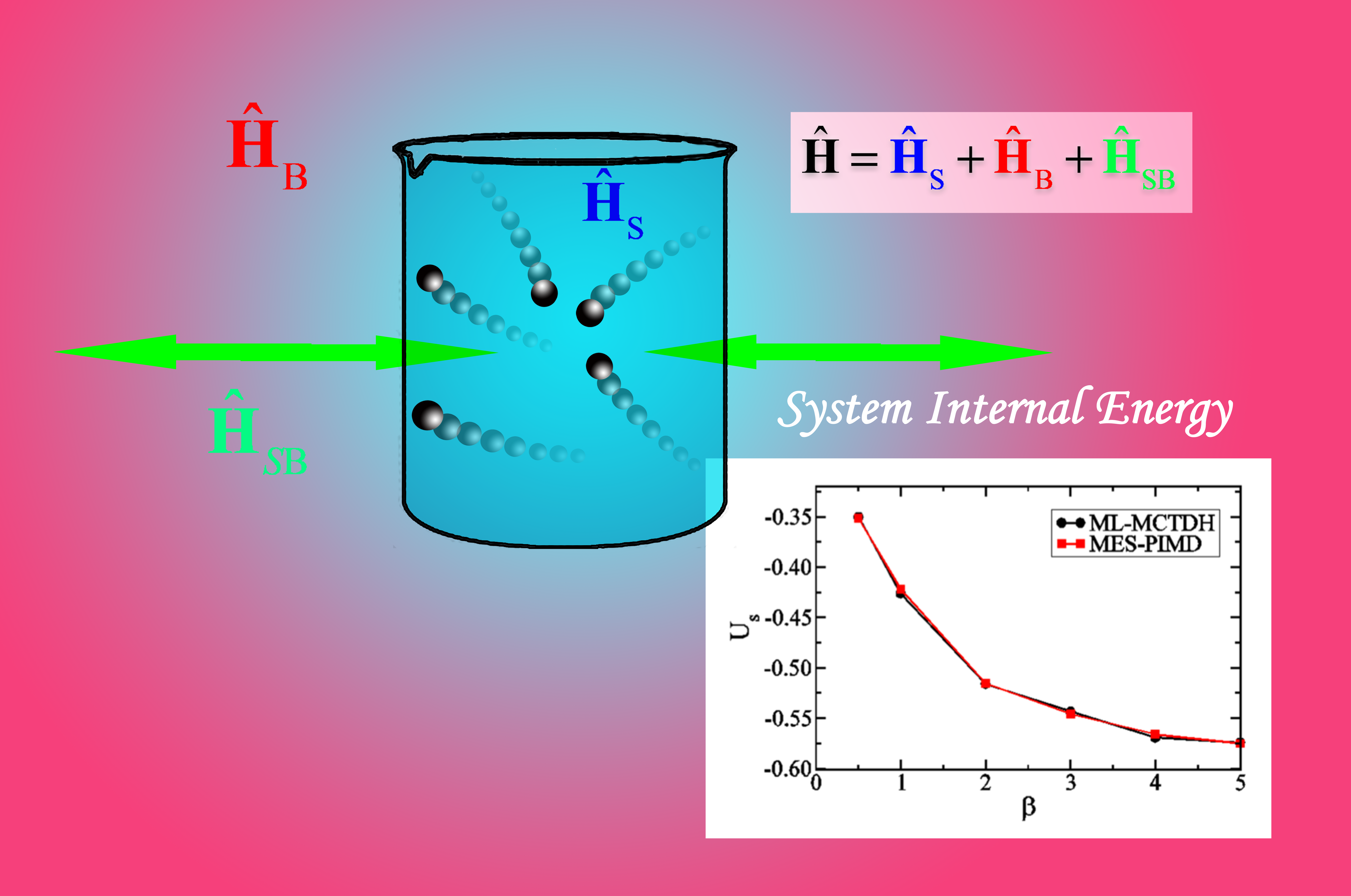 Multi-Electronic-State Path Integral Molecular Dynamics for the System-Bath Model
